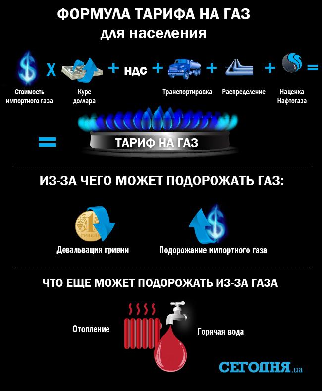 Новак отверг возможность представления Украине скидки нагаз