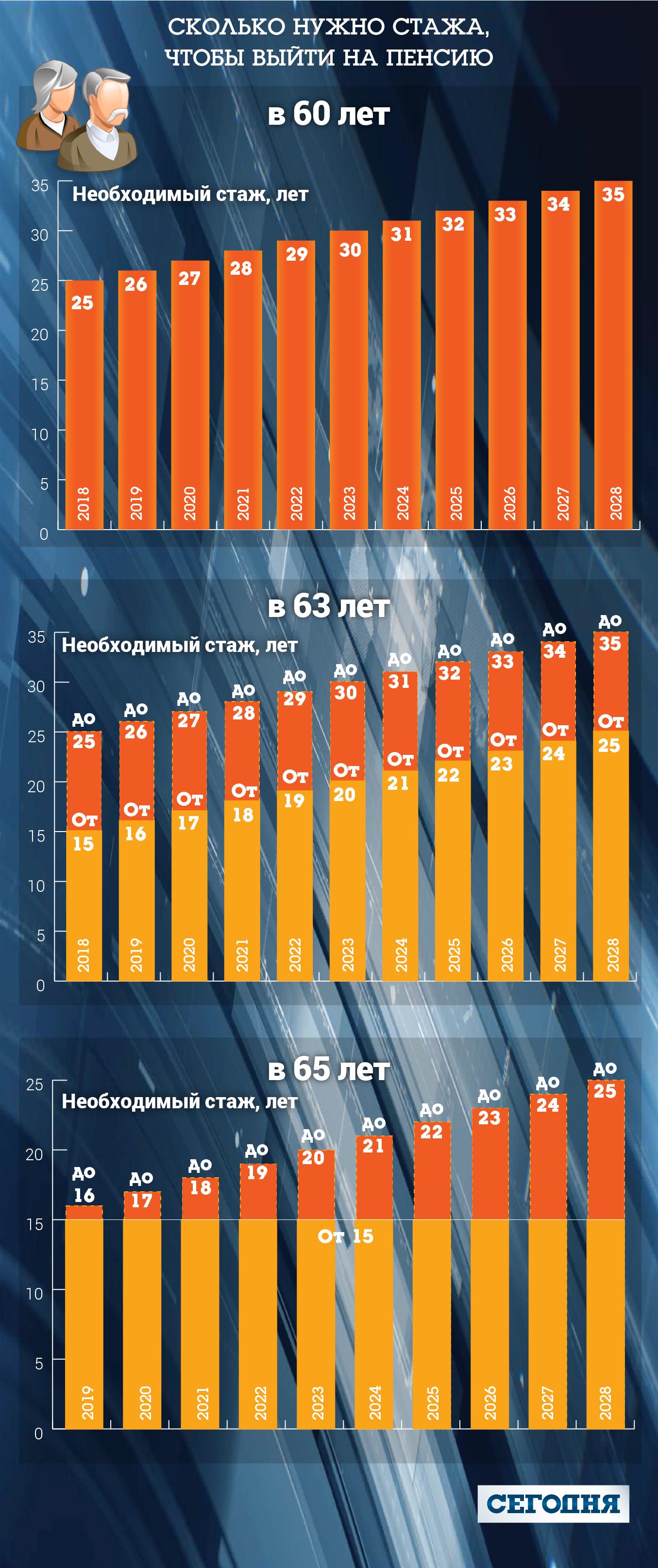 Кто не получит пенсию в Украине после реформы: ответы на главные ...