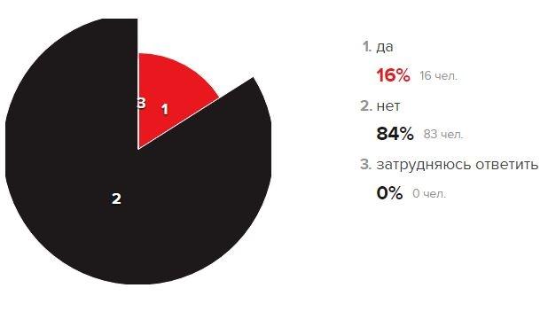 «Эхо Москвы» спросило читателей, должнали Россия напасть наУкраину