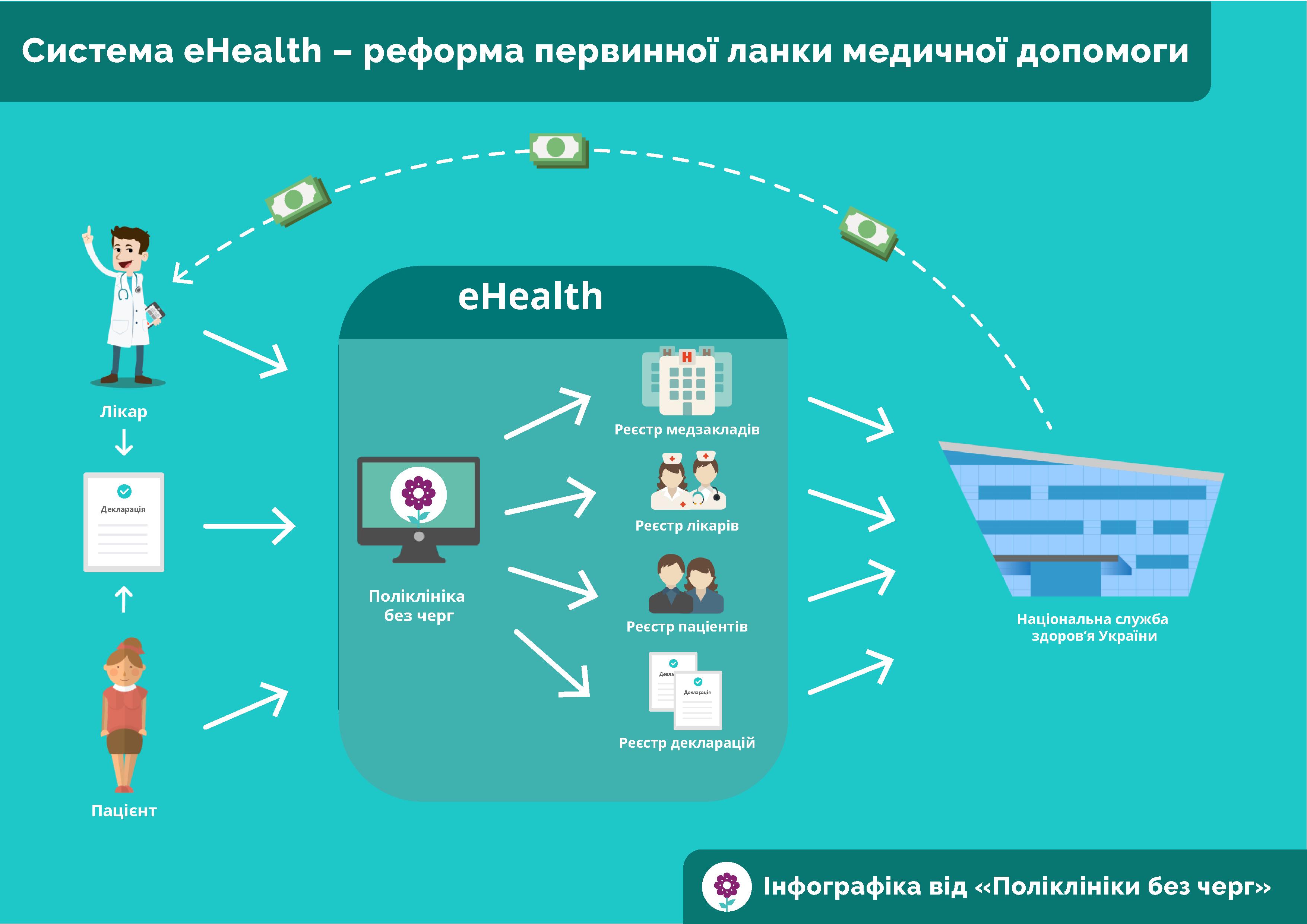 Деньги отправили запациентом: система eHealth заработала в пробном режиме