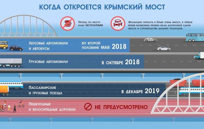 Инфографика: twitter.com/Krymsky_bridge