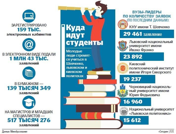 Вгосударстве Украина сегодня заканчивается зачисление выпускников набюджет— Минобразования