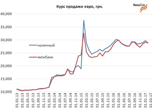 Прогноз курса доллара украина форекс скачать forex kagi