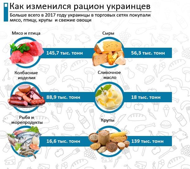 Цены насало вгосударстве Украина продолжают бить рекорды