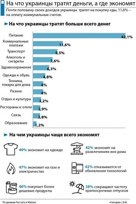 Больше на еду, меньше на отдых: на что украинцы тратят больше всего денег, а где экономят, фото-1