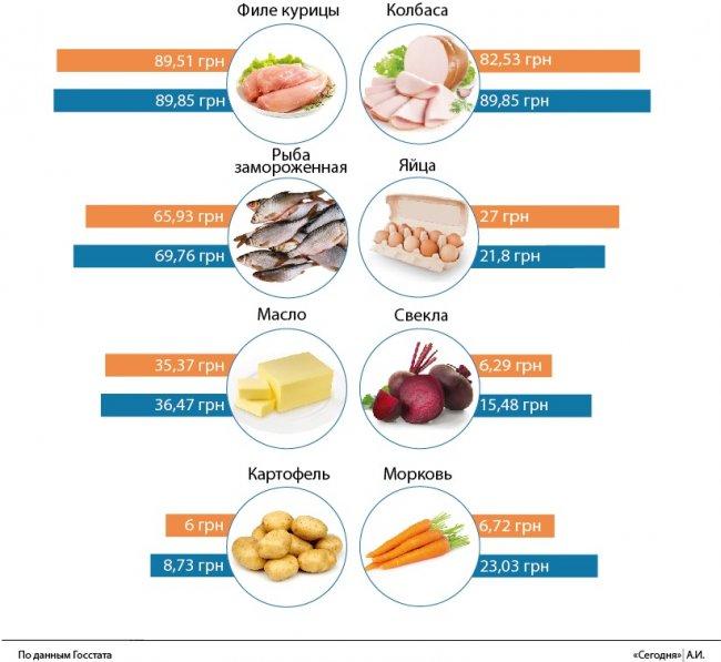 Цены на продукты приостановили рост: чего украинцам ждать к осени, фото-2