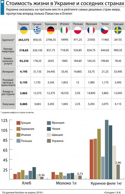 Сколько стоит жизнь в Украине по сравнению с европейскими странами