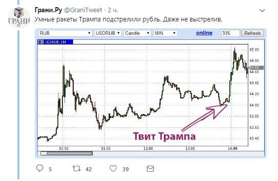Минфин России впервые за 3 года отменил размещение облигаций из-за санкций США - Цензор.НЕТ 5416