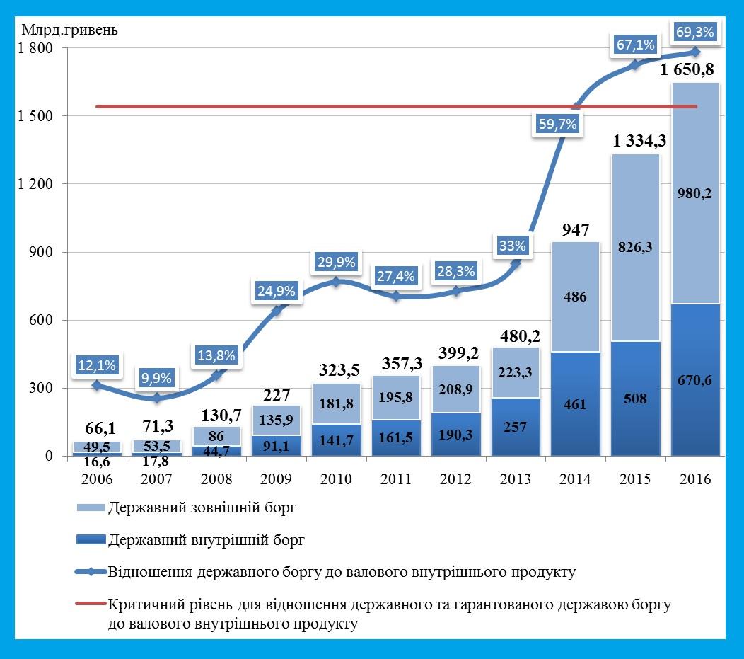 Украина получила кредит свыше 40 млрд