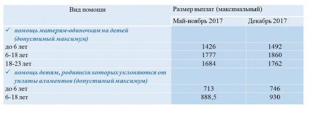 Повышение прожиточного минимума: кому и сколько денег добавили в декабре, фото-4