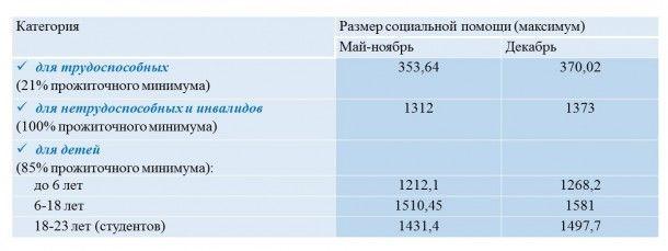 Повышение прожиточного минимума: кому и сколько денег добавили в декабре, фото-3