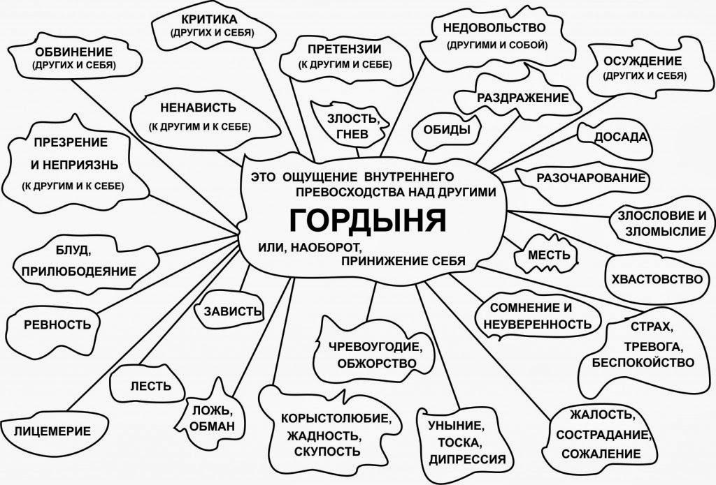 По рейтингу, составленному в официальной Церкви, среди грехов россиян лидируют суеверие и гордыня