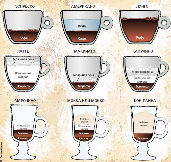 Американо кофе как приготовить