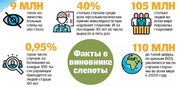 ТОП самых опасных мифов о глаукоме | Korzo NEWS