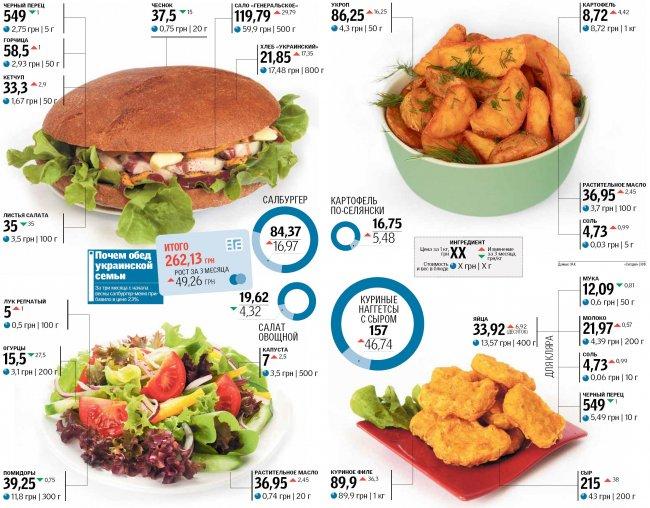 Как изменились цены на основные продукты в Украине: индекс «салобургера» растет
