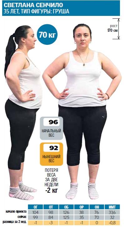 Мотивирующие видео похудение