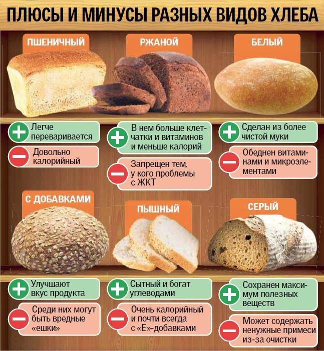 Виды хлеба и рецепты
