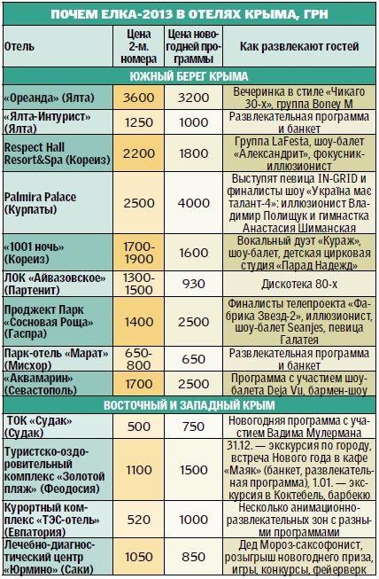 Почем встретить Новый год 2013 в Крыму. КрымФАН.