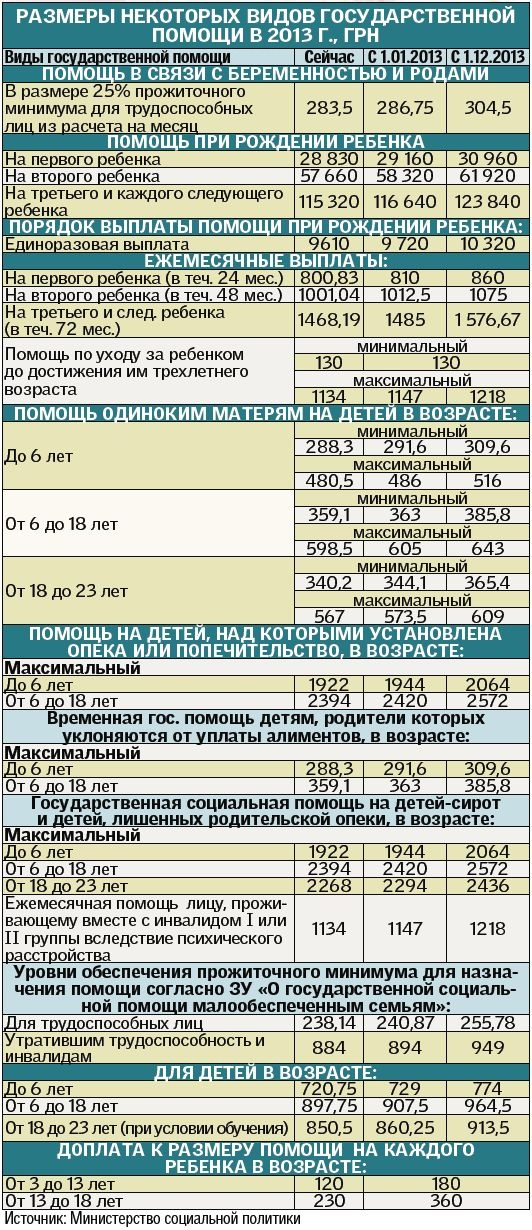 Соцвиплати-2013: зростання пенсій та виплати на дитину
