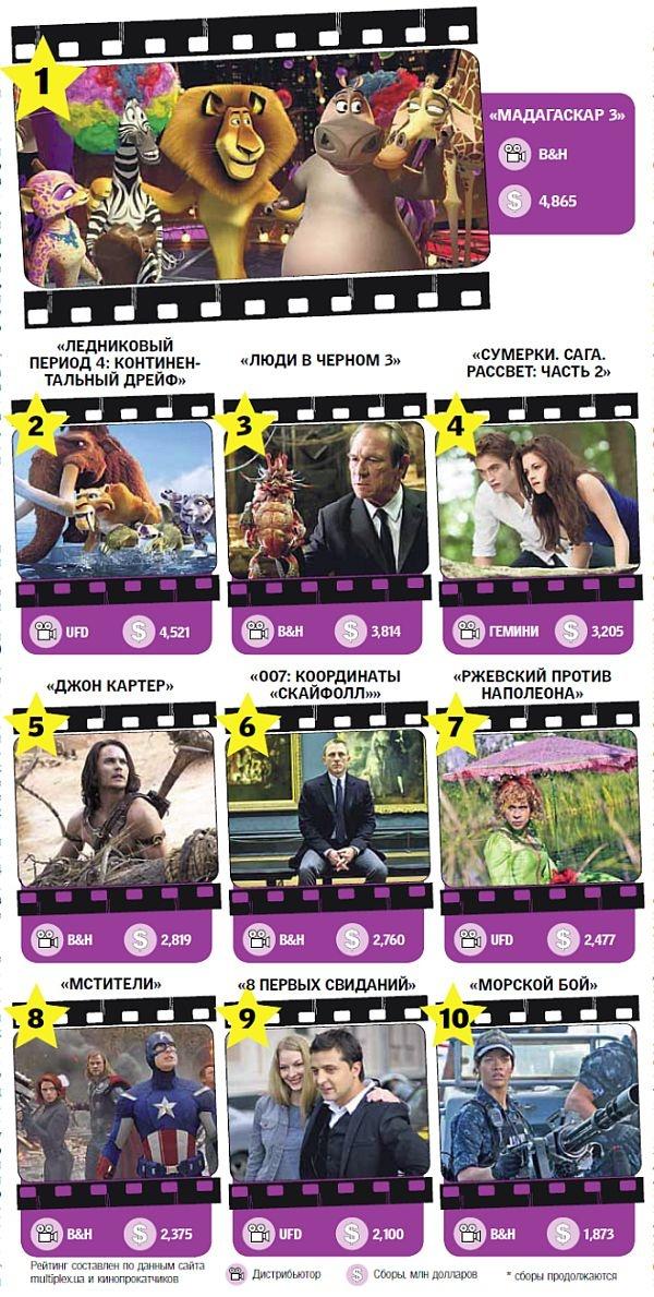 Топ-10 самых кассовых фильмов в Украине за 2012 год (фото)