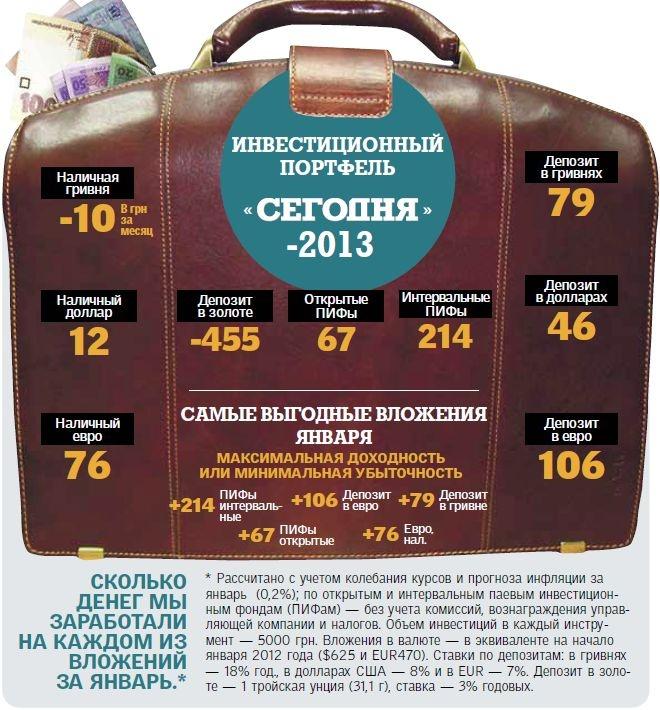 Банковские услуги юридическим и физическим лицам ...