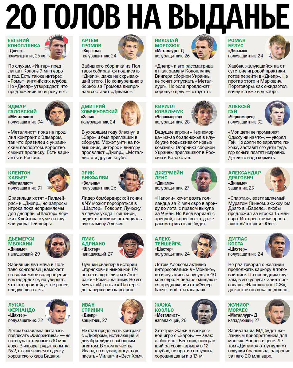 Топ-20 украинских футболистов, которые зимой могут сменить клуб (фото) - фото 1