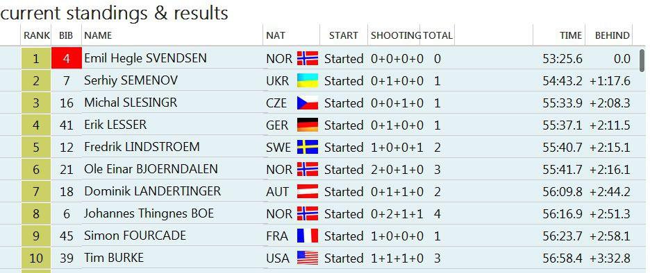 Украинский биатлонист Сергей Семенов занял второе место на Кубке мира, фото-1