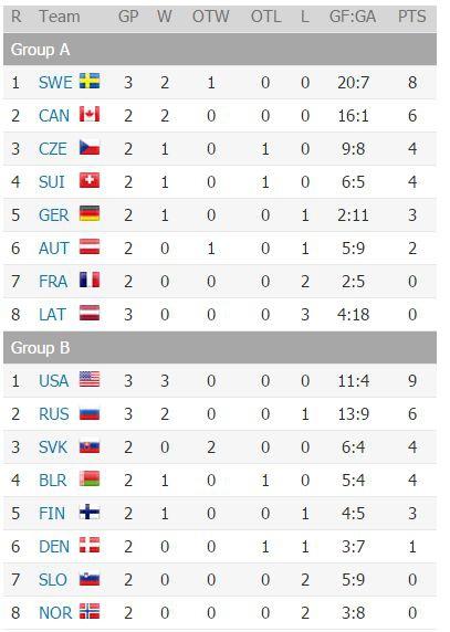Сборная России проиграла американцам на ЧМ по хоккею (фото) (фото) - фото 1