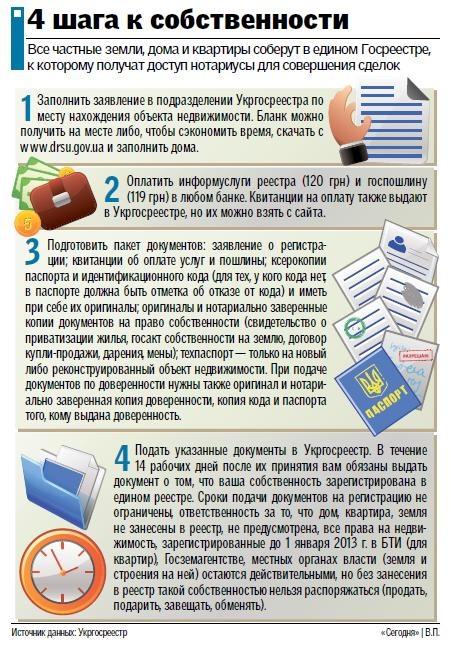 Закон Украины о государственной регистрации вещных прав на недвижимость