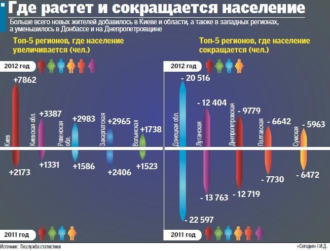 Население Украины впрвые за 19 лет увеличилось, но за счет мигрантов