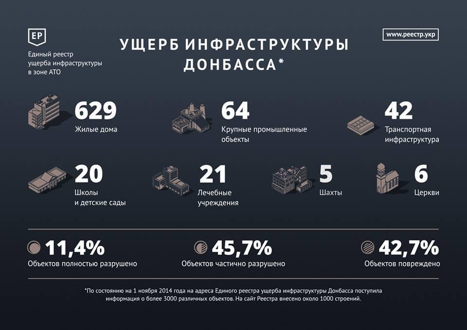 Шокирующая статистика разрушений на Донбассе