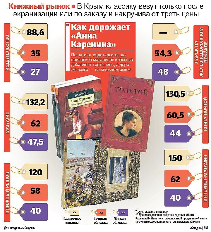 В Крыму том «Анны Карениной» продают с Кирой Найтли на обложке и накручивают треть цены, фото-2