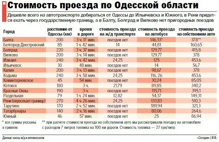 clipboard01_163 Новые тарифы на проезд в Одесской области