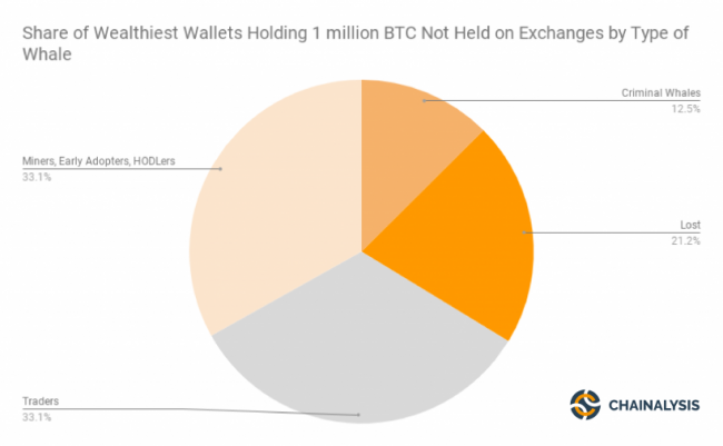 5bbcf60a976667ec5647b8f9_share-of-wealthiest-wallets-holding-1-million-btc-not-held-on-exchanges-by-type-of-whale-e1539277743443_01