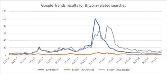 bitcoin-price-google-trends