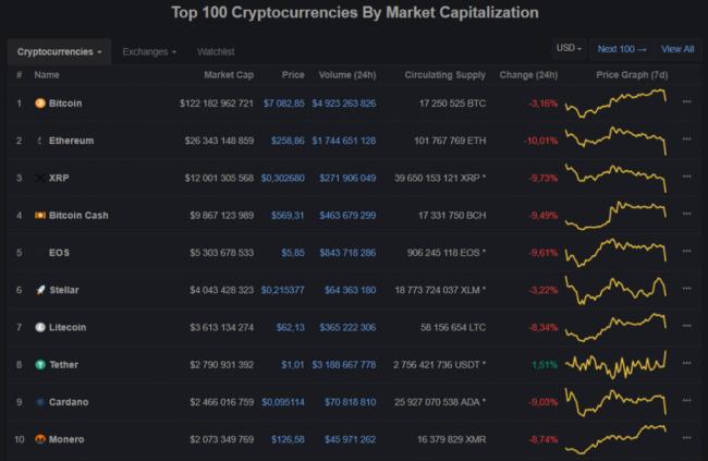 Рынок разошелся— Курс криптовалют