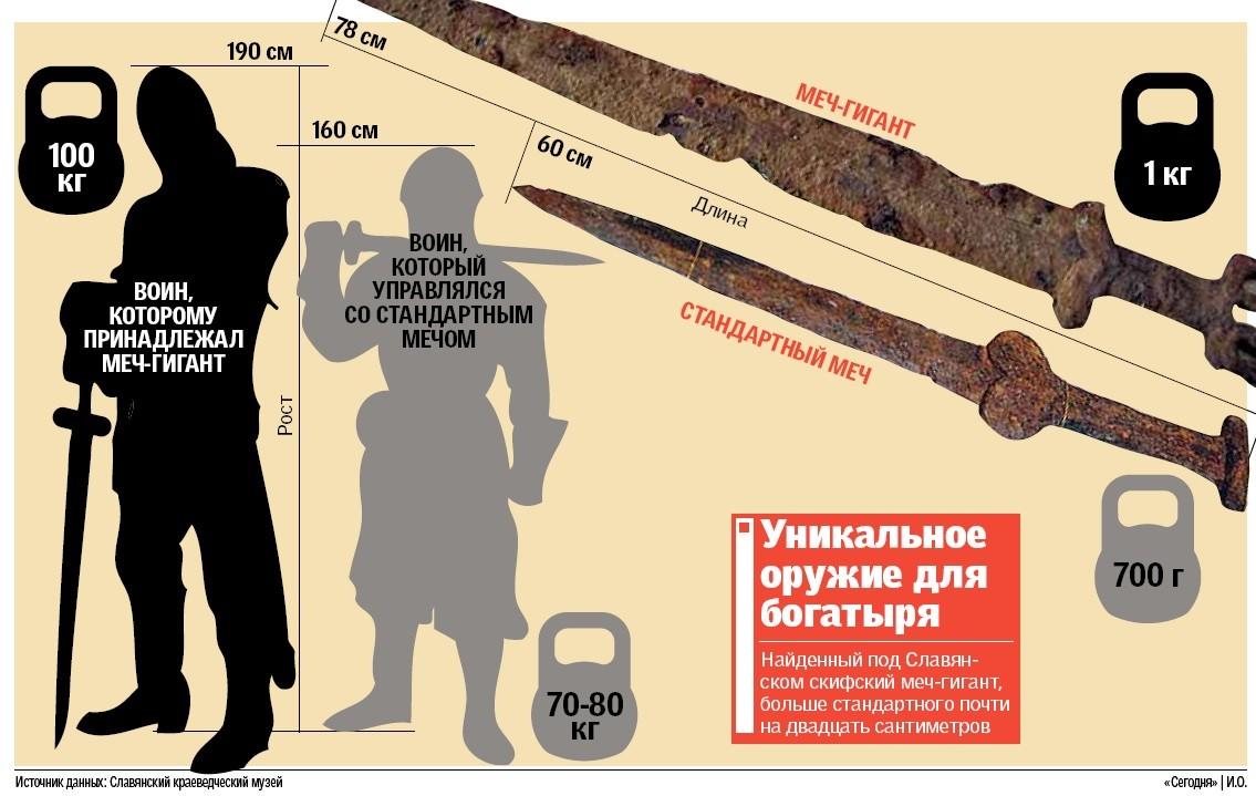 Скифский меч, найденный под Славянском, передан на реставрацию, - Минкультуры - Цензор.НЕТ 4305
