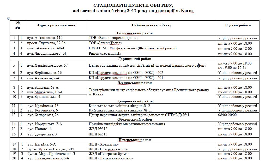Единый сайт записи к врачу москва