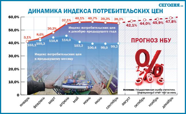 Как в 2015 году обвалится гривна: инфографика (фото) - фото 1