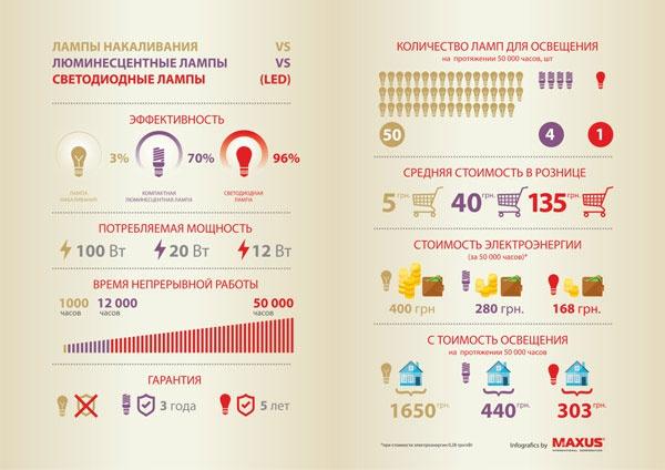 infografica_led_60