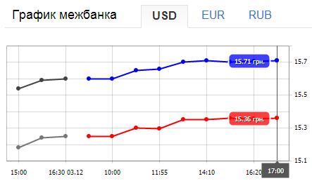 Курс доллара неумолимо возрастает, фото - Экономика. «The Kiev Times»