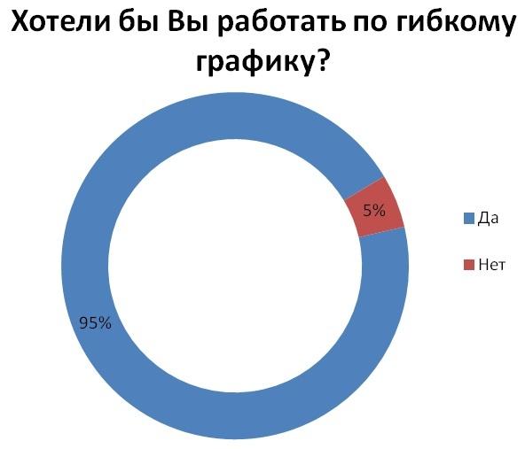гибкий график: