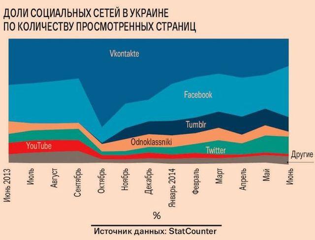 российские социальные сети для знакомства