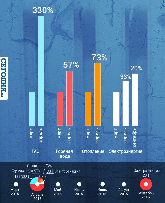 Подорожание коммунальных услуг (инфографика)