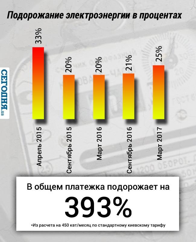 Тарифы на электроэнергию в домах с элетро плитами электроплита супра hs 201