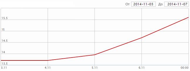 dd Двойной рекорд: что случилось с курсом доллара за неделю