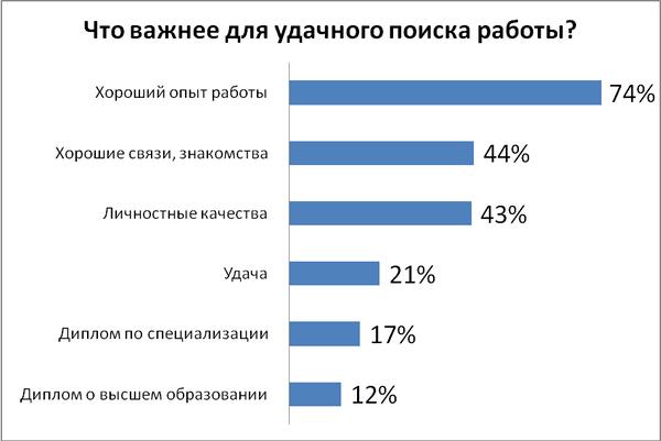 При поиске работы в Украине удача важнее диплома Исследование  Почти половине опрошенных при устройстве на работу приходилось предъявлять диплом Другой половине никогда не приходилось предъявлять корочку при