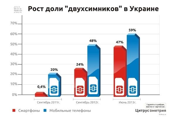 infografika_2sim