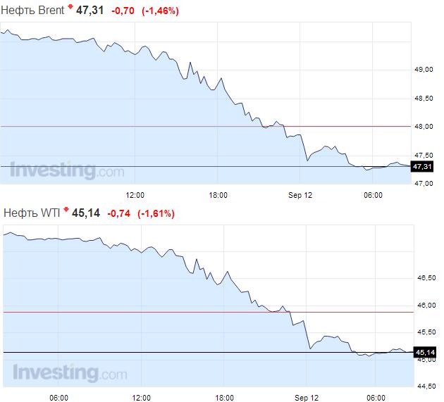 Мировые цены нанефть упали ниже 48 долларов