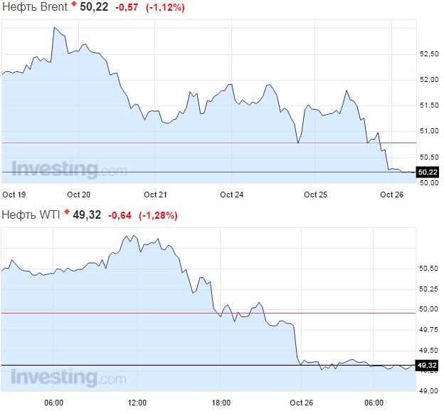 Цена нефти Brent всреду утром упала ниже $51 забаррель